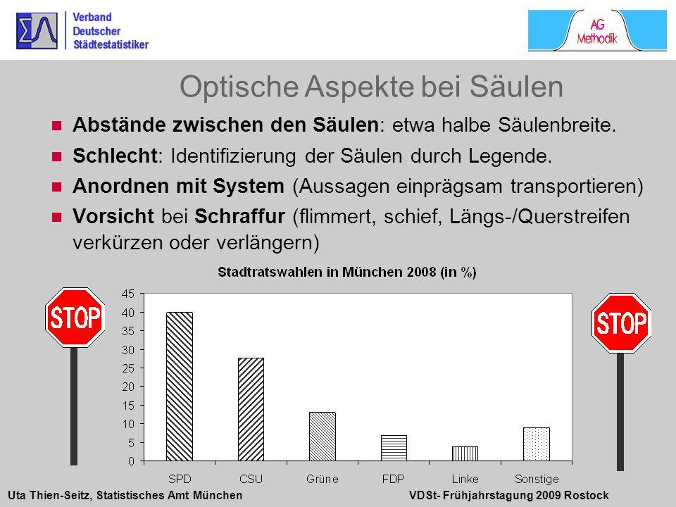 Uta Thien-Seitz, Statistisches Amt München VDSt- Frühjahrstagung 2009 Rostock Abstände zwischen den Säulen: etwa halbe Säulenbreite. Schlecht: Identif