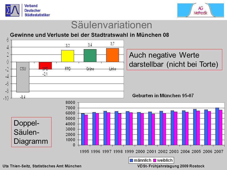 Uta Thien-Seitz, Statistisches Amt München VDSt- Frühjahrstagung 2009 Rostock Auch negative Werte darstellbar (nicht bei Torte) Gewinne und Verluste b