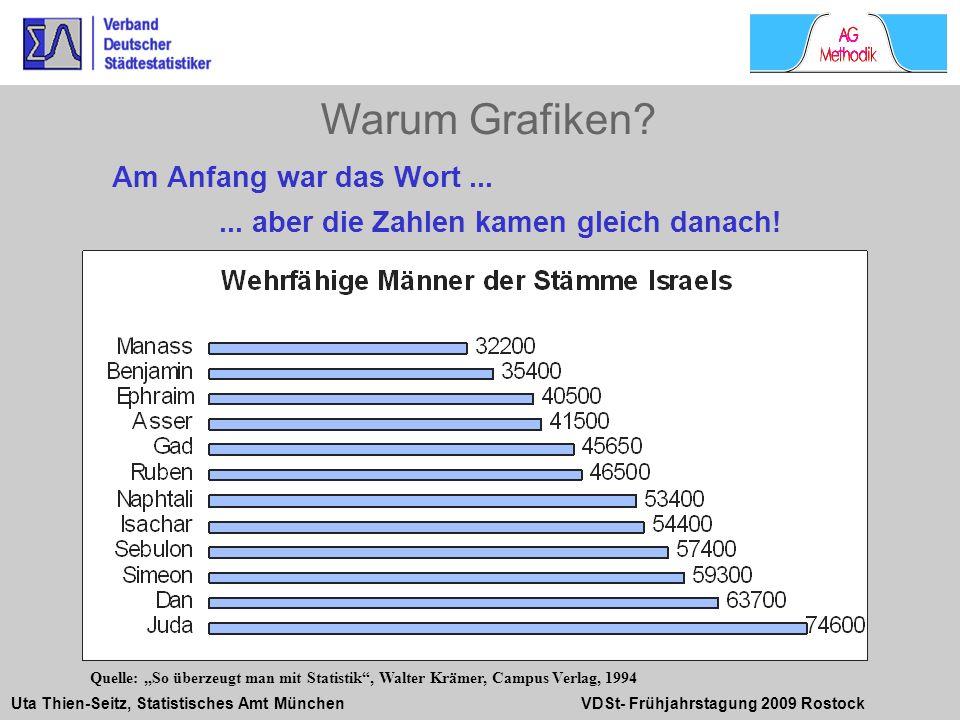 Uta Thien-Seitz, Statistisches Amt München VDSt- Frühjahrstagung 2009 Rostock Am Anfang war das Wort...... aber die Zahlen kamen gleich danach! Warum