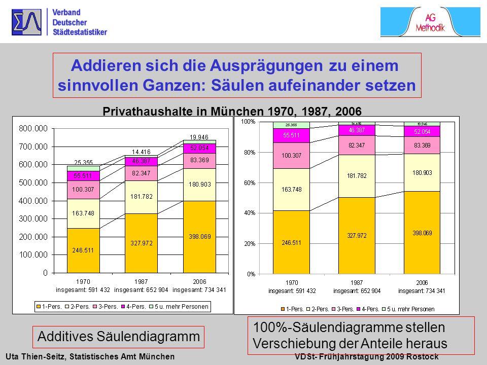 Uta Thien-Seitz, Statistisches Amt München VDSt- Frühjahrstagung 2009 Rostock 100%-Säulendiagramme stellen Verschiebung der Anteile heraus Additives S