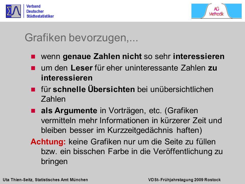 Uta Thien-Seitz, Statistisches Amt München VDSt- Frühjahrstagung 2009 Rostock wenn genaue Zahlen nicht so sehr interessieren um den Leser für eher uni