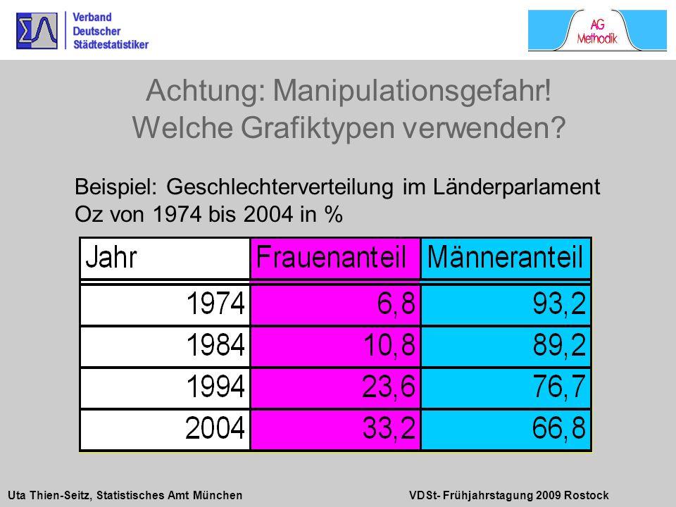 Uta Thien-Seitz, Statistisches Amt München VDSt- Frühjahrstagung 2009 Rostock Beispiel: Geschlechterverteilung im Länderparlament Oz von 1974 bis 2004