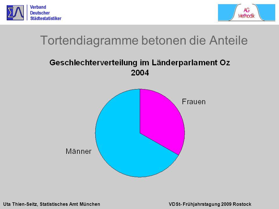 Uta Thien-Seitz, Statistisches Amt München VDSt- Frühjahrstagung 2009 Rostock Tortendiagramme betonen die Anteile