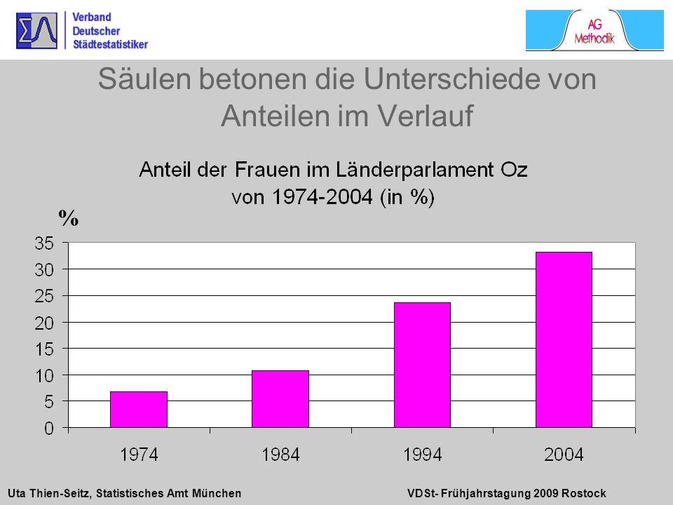Uta Thien-Seitz, Statistisches Amt München VDSt- Frühjahrstagung 2009 Rostock Säulen betonen die Unterschiede von Anteilen im Verlauf %