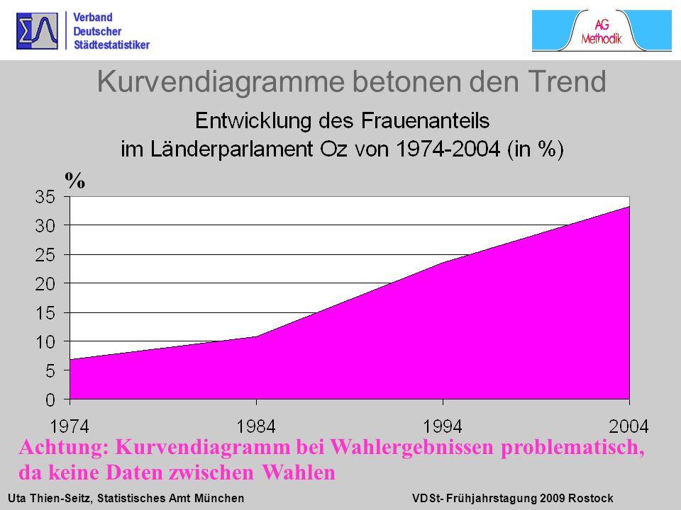 Uta Thien-Seitz, Statistisches Amt München VDSt- Frühjahrstagung 2009 Rostock Kurvendiagramme betonen den Trend % Achtung: Kurvendiagramm bei Wahlerge