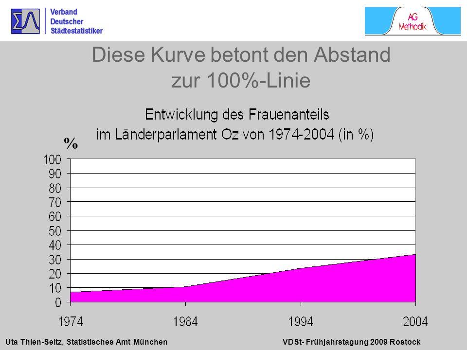 Uta Thien-Seitz, Statistisches Amt München VDSt- Frühjahrstagung 2009 Rostock Diese Kurve betont den Abstand zur 100%-Linie %