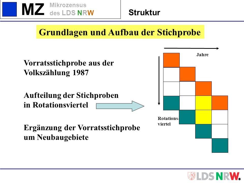 MZ Mikrozensus des LDS NRW Struktur Grundlagen und Aufbau der Stichprobe Rotations- viertel Jahre Vorratsstichprobe aus der Volkszählung 1987 Ergänzun