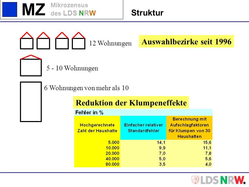 MZ Mikrozensus des LDS NRW Auswahlbezirke seit 1996 12 Wohnungen 5 - 10 Wohnungen 6 Wohnungen von mehr als 10 Reduktion der Klumpeneffekte Struktur
