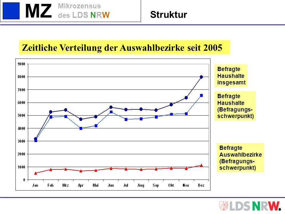 MZ Mikrozensus des LDS NRW Struktur Zeitliche Verteilung der Auswahlbezirke seit 2005 Befragte Haushalte insgesamt Befragte Auswahlbezirke (Befragungs