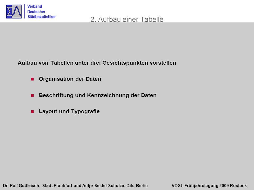 Dr. Ralf Gutfleisch, Stadt Frankfurt und Antje Seidel-Schulze, Difu Berlin VDSt- Frühjahrstagung 2009 Rostock 2. Aufbau einer Tabelle Aufbau von Tabel