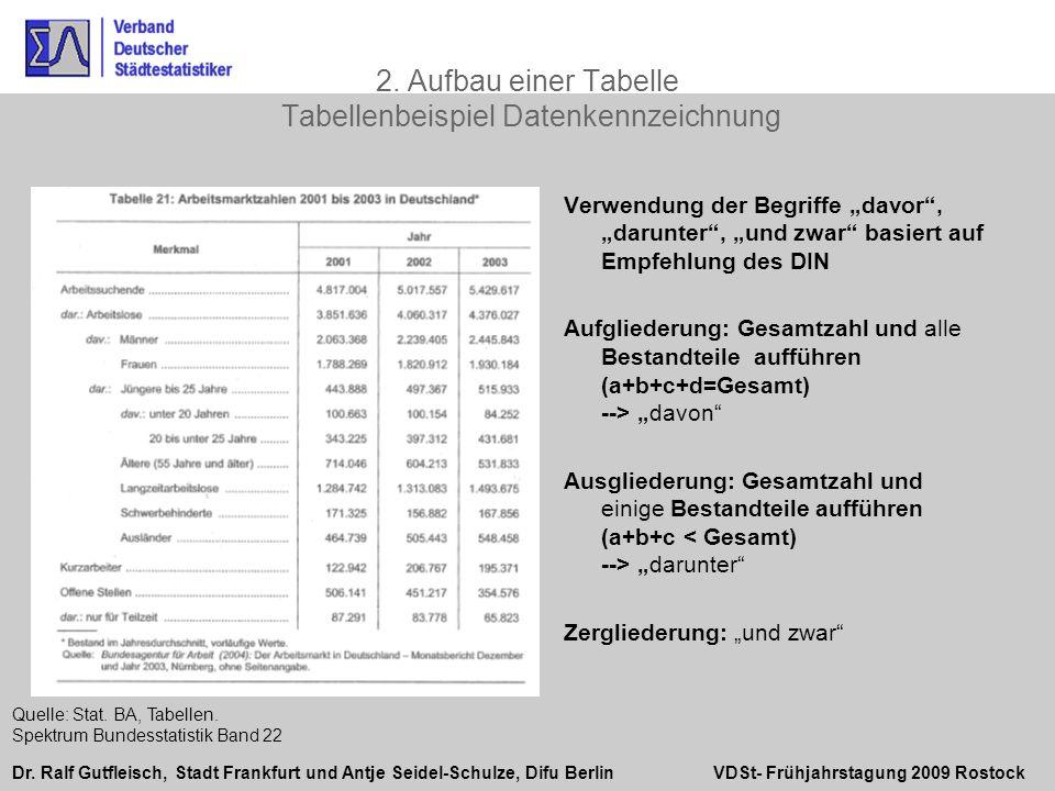 Dr. Ralf Gutfleisch, Stadt Frankfurt und Antje Seidel-Schulze, Difu Berlin VDSt- Frühjahrstagung 2009 Rostock Verwendung der Begriffe davor, darunter,