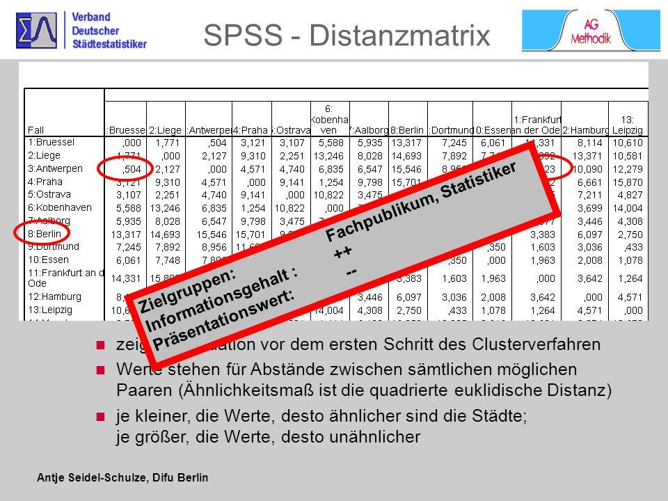 Antje Seidel-Schulze, Difu Berlin SPSS Agglomerationstabelle Zuordnungsübersicht zeigt schrittweises Zusammenführung der Fälle zu Clustern Fälle mit den kleinsten Abständen werden nach und nach zusammengefasst Andere Form der Darstellung ist Eiszapfendiagramm, das von unten nach oben gelesen wird Zielgruppen: Fachpublikum, Statistiker Informationsgehalt : ++ Präsentationswert: --