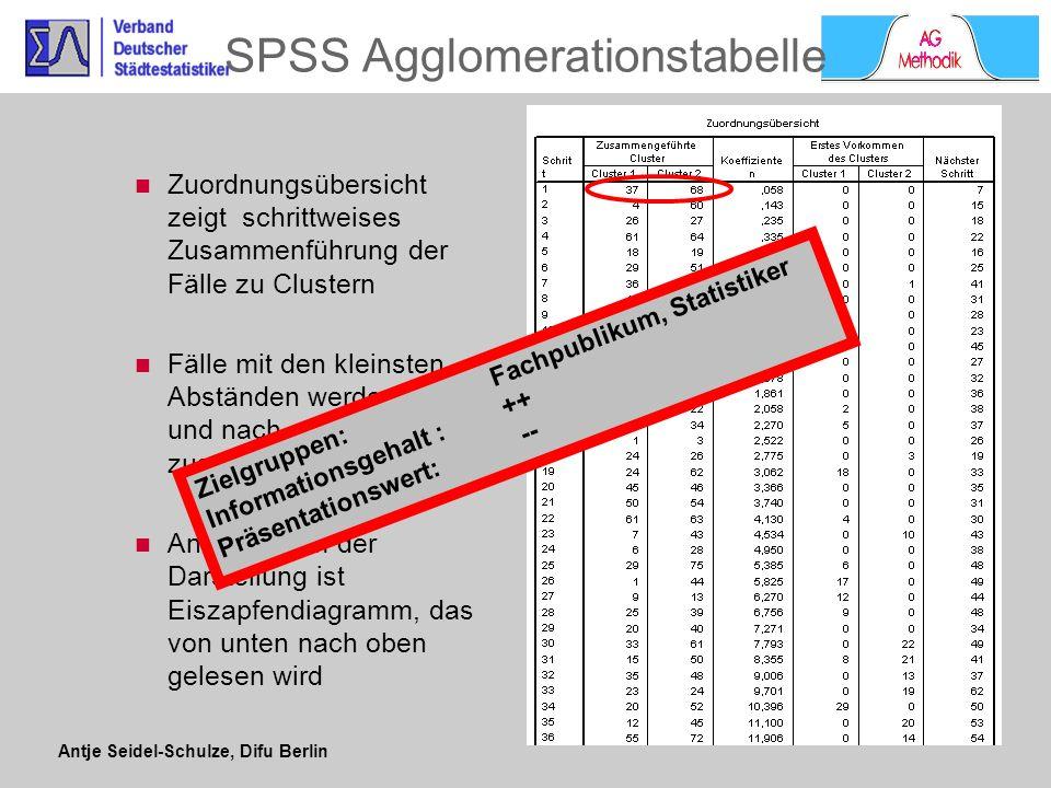 Antje Seidel-Schulze, Difu Berlin Dendrogramm stellt den Ablauf der Clusteranalyse grafisch dar zeigt schrittweises Zusammenführung der Fälle zu Clustern ähnliche Fälle werden als Nachbarn gruppiert dient als Hilfestellung zur Entscheidung über Zahl der Cluster SPSS-Dendrogramm Zielgruppen: Fachpublikum, ggf.