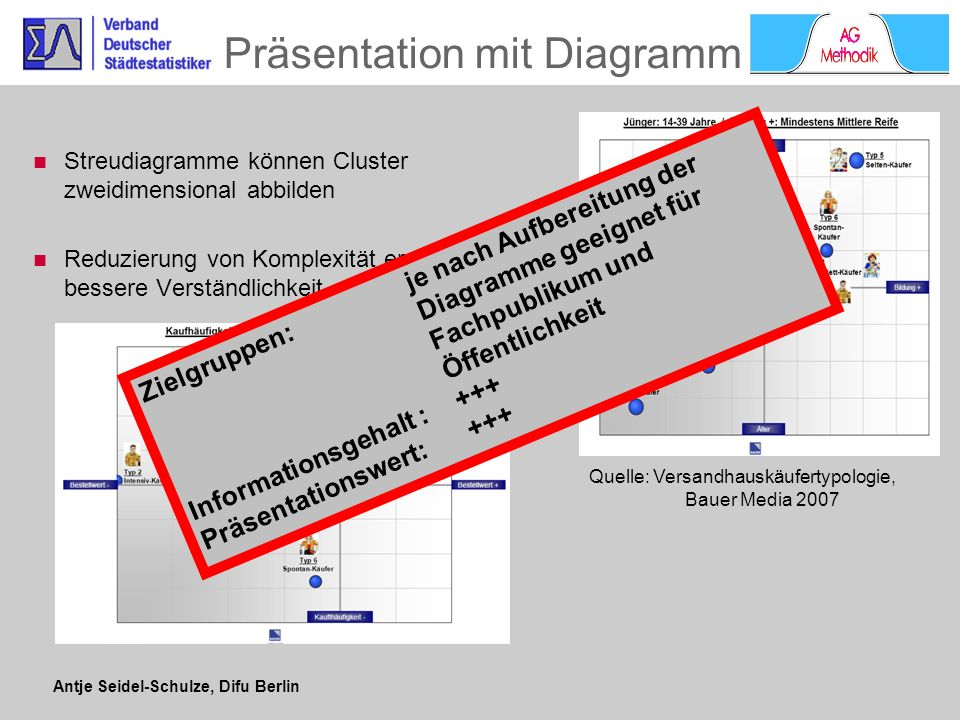 Antje Seidel-Schulze, Difu Berlin Präsentation mit Diagramm Streudiagramme können Cluster zweidimensional abbilden Reduzierung von Komplexität ermögli