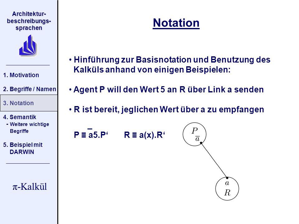 Architektur- beschreibungs- sprachen π-Kalkül 1.Motivation 2.
