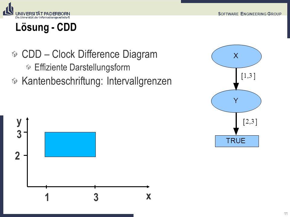 11 S OFTWARE E NGINEERING G ROUP Lösung - CDD CDD – Clock Difference Diagram Effiziente Darstellungsform Kantenbeschriftung: Intervallgrenzen 1,3 X Y TRUE 2,3 y x 13 3 2