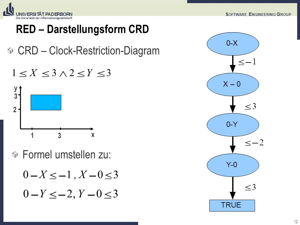 12 S OFTWARE E NGINEERING G ROUP RED – Darstellungsform CRD CRD – Clock-Restriction-Diagram y x X32Y3 Formel umstellen zu: 0-X X – 0 0-Y Y-0 TRUE X1,X03 0Y2,Y03