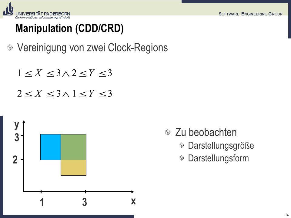 14 S OFTWARE E NGINEERING G ROUP Manipulation (CDD/CRD) Vereinigung von zwei Clock-Regions 1X32Y3 Zu beobachten Darstellungsgröße Darstellungsform 2X31Y3 y x 1 3 3 2