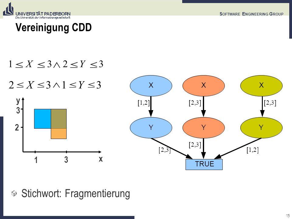 15 S OFTWARE E NGINEERING G ROUP Vereinigung CDD 1X32Y3 y x 1 3 3 2 Stichwort: Fragmentierung 2X31Y3 1,2 TRUE Y XXX YY 2,3 1,2