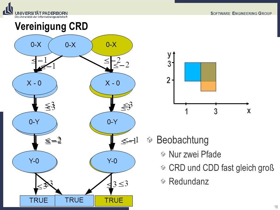 16 S OFTWARE E NGINEERING G ROUP Vereinigung CRD Beobachtung Nur zwei Pfade CRD und CDD fast gleich groß Redundanz y x 1 3 3 2 0-X X - 0 0-Y Y-0 TRUE