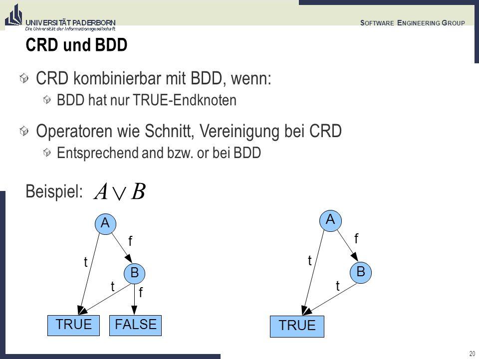 20 S OFTWARE E NGINEERING G ROUP CRD und BDD CRD kombinierbar mit BDD, wenn: BDD hat nur TRUE-Endknoten Operatoren wie Schnitt, Vereinigung bei CRD Entsprechend and bzw.