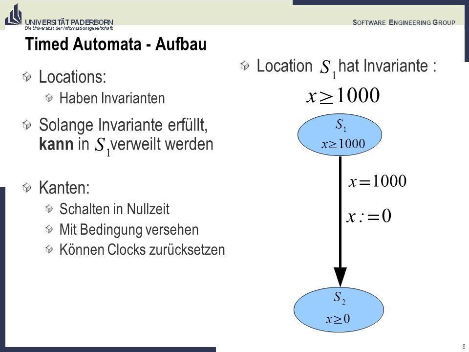 8 S OFTWARE E NGINEERING G ROUP Timed Automata - Aufbau Locations: Haben Invarianten Solange Invariante erfüllt, kann in verweilt werden Kanten: Schalten in Nullzeit Mit Bedingung versehen Können Clocks zurücksetzen S 1 x1000 x x0 S 2 x:0 S 1 Location hat Invariante : x1000 S 1