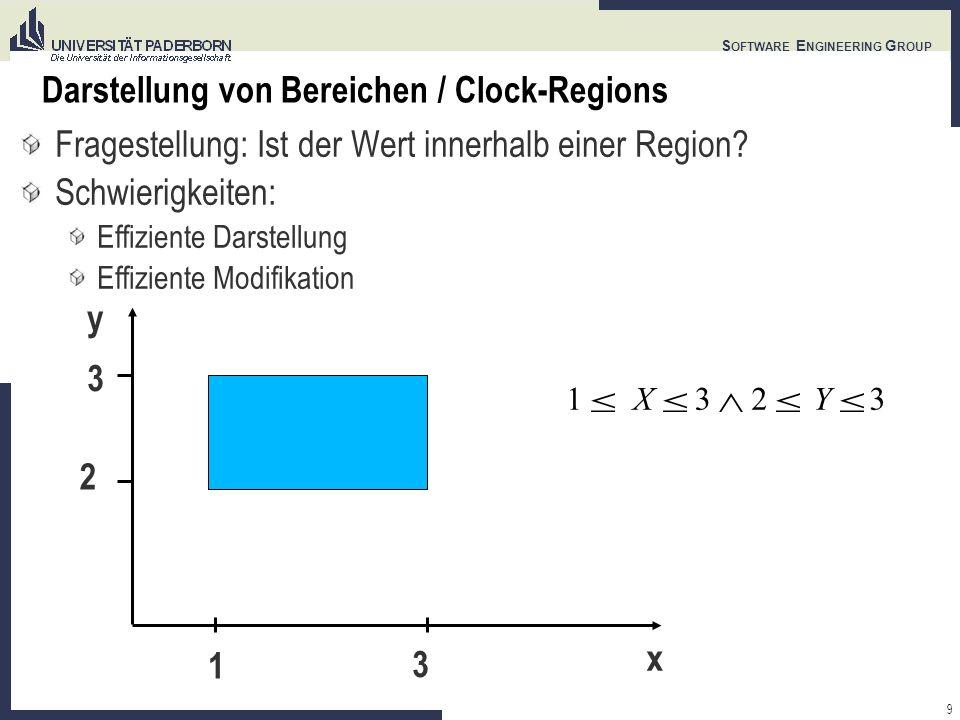 9 S OFTWARE E NGINEERING G ROUP Darstellung von Bereichen / Clock-Regions Fragestellung: Ist der Wert innerhalb einer Region? Schwierigkeiten: Effizie