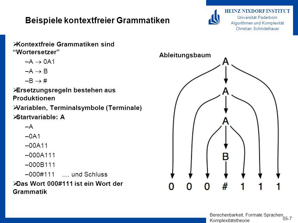 Berechenbarkeit, Formale Sprachen, Komplexitätstheorie 05-8 HEINZ NIXDORF INSTITUT Universität Paderborn Algorithmen und Komplexität Christian Schindelhauer Formale Definition einer kontextfreien Grammatik Definition –Eine kontextfreie Grammatik ist ein Vierer-Tupel G=(V,,R,S), wobei V ist die endliche Menge der Variablen (Nichtterminale) ist die endliche Menge der Terminale (Terminalsymbole) V und sind disjunkte Mengen R ist eine endliche Menge an Ersetzungsregeln (Regeln/Produktionen) Jede Regel besteht aus einer Variable und einer Zeichenkette aus Variablen und Terminalen, A w, mit A V, w (V )* S V ist die Startvariable Ableitung –Falls die Regel A w in R ist, dann ist uAv uwv, d.h.