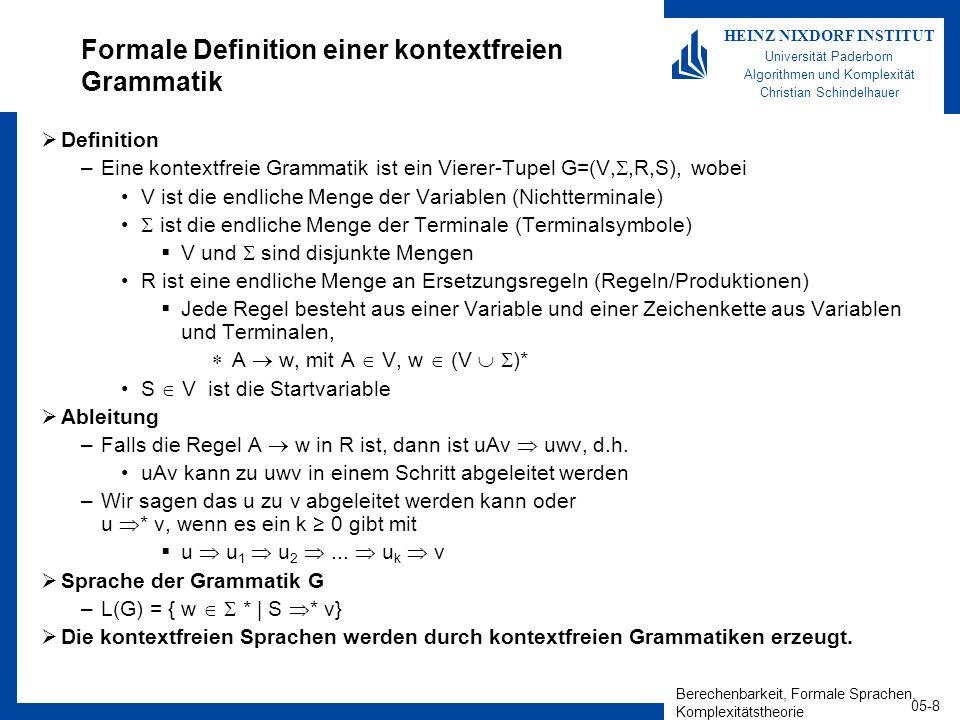 Berechenbarkeit, Formale Sprachen, Komplexitätstheorie 05-9 HEINZ NIXDORF INSTITUT Universität Paderborn Algorithmen und Komplexität Christian Schindelhauer Beispiel einer kontextfreien Grammatik Definition –Eine kontextfreie Grammatik ist ein Vierer-Tupel G=(V,,R,S) V: Variablen : Terminale V und sind disjunkt R : Ersetzungsregeln A w mit A V, w (V )* S V : Startvariable Ableitung –Falls A w in R, dann ist uAv uwv –u * v, wenn es ein k0 gibt mit u u 1 u 2...