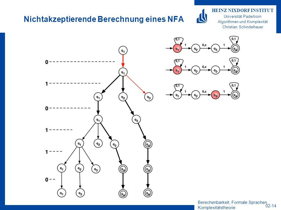 Berechenbarkeit, Formale Sprachen, Komplexitätstheorie 02-14 HEINZ NIXDORF INSTITUT Universität Paderborn Algorithmen und Komplexität Christian Schindelhauer Nichtakzeptierende Berechnung eines NFA