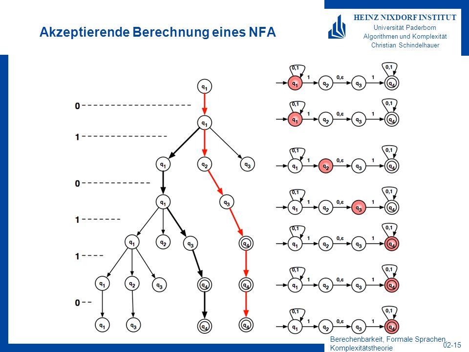 Berechenbarkeit, Formale Sprachen, Komplexitätstheorie 02-15 HEINZ NIXDORF INSTITUT Universität Paderborn Algorithmen und Komplexität Christian Schindelhauer Akzeptierende Berechnung eines NFA