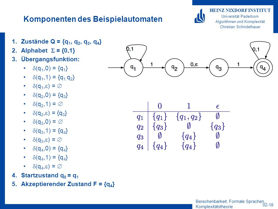 Berechenbarkeit, Formale Sprachen, Komplexitätstheorie 02-18 HEINZ NIXDORF INSTITUT Universität Paderborn Algorithmen und Komplexität Christian Schindelhauer Komponenten des Beispielautomaten 1.Zustände Q = {q 1, q 2, q 3, q 4 } 2.Alphabet = {0,1} 3.Übergangsfunktion: (q 1,0) = {q 1 } (q 1,1) = {q 1, q 2 } (q 1, ) = (q 2,0) = {q 3 } (q 2,1) = (q 2, ) = {q 3 } (q 3,0) = (q 3,1) = {q 4 } (q 3, ) = (q 4,0) = {q 4 } (q 4,1) = {q 4 } (q 4, ) = 4.Startzustand q 0 = q 1 5.Akzeptierender Zustand F = {q 4 }