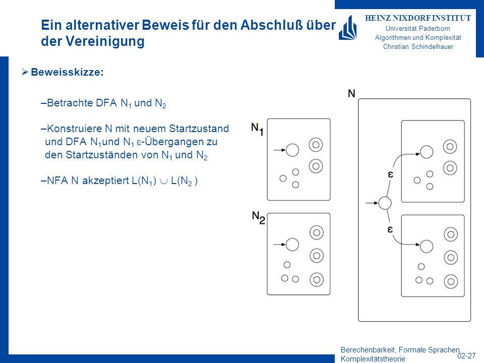 Berechenbarkeit, Formale Sprachen, Komplexitätstheorie 02-27 HEINZ NIXDORF INSTITUT Universität Paderborn Algorithmen und Komplexität Christian Schindelhauer Ein alternativer Beweis für den Abschluß über der Vereinigung Beweisskizze: –Betrachte DFA N 1 und N 2 –Konstruiere N mit neuem Startzustand und DFA N 1 und N 1 -Übergangen zu den Startzuständen von N 1 und N 2 –NFA N akzeptiert L(N 1 ) L(N 2 )