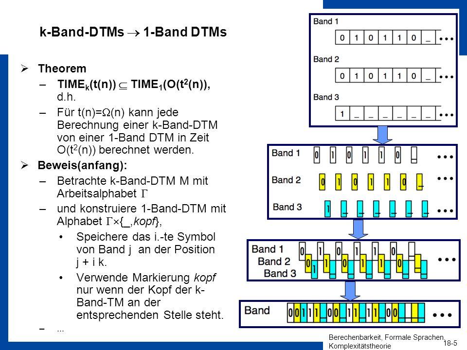 Berechenbarkeit, Formale Sprachen, Komplexitätstheorie 18-5 HEINZ NIXDORF INSTITUT Universität Paderborn Algorithmen und Komplexität Christian Schindelhauer k-Band-DTMs 1-Band DTMs Theorem –TIME k (t(n)) TIME 1 (O(t 2 (n)), d.h.