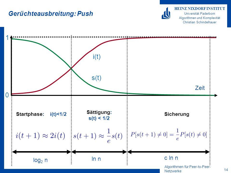 Algorithmen für Peer-to-Peer- Netzwerke 14 HEINZ NIXDORF INSTITUT Universität Paderborn Algorithmen und Komplexität Christian Schindelhauer Gerüchteausbreitung: Push Startphase: i(t)<1/2 Sättigung: s(t) < 1/2 Sicherung Zeit i(t) s(t) 1 0 log 2 n ln n c ln n