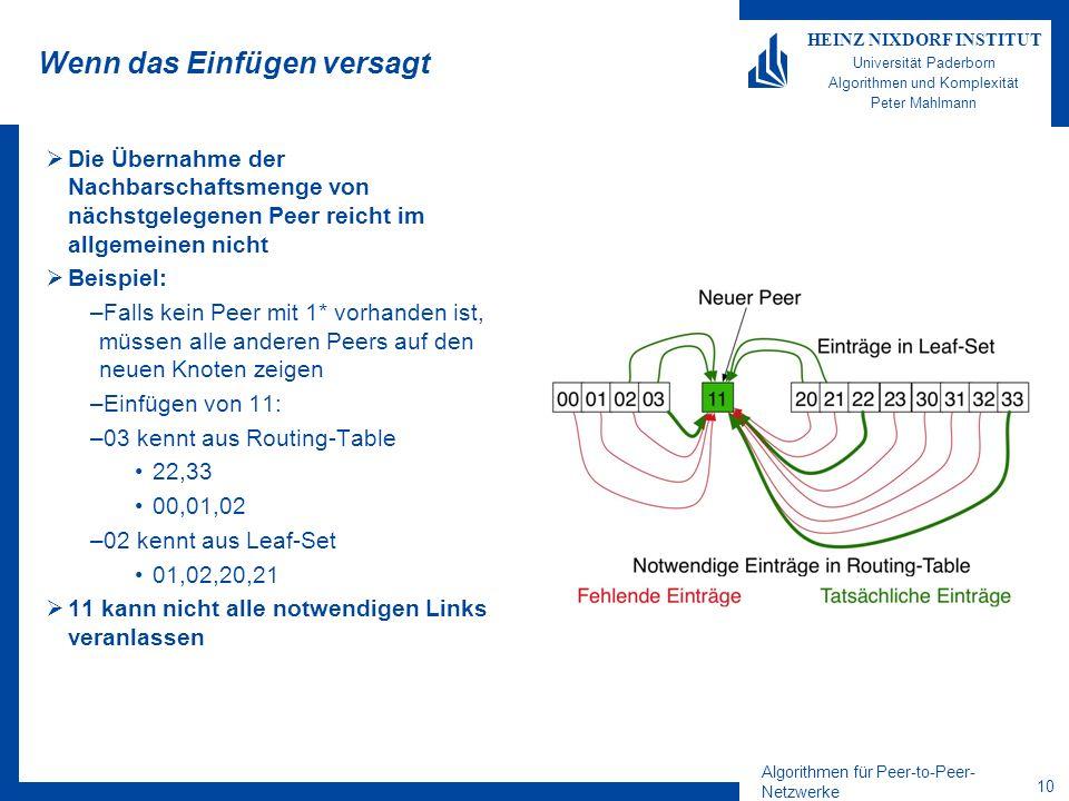 Algorithmen für Peer-to-Peer- Netzwerke 10 HEINZ NIXDORF INSTITUT Universität Paderborn Algorithmen und Komplexität Peter Mahlmann Wenn das Einfügen versagt Die Übernahme der Nachbarschaftsmenge von nächstgelegenen Peer reicht im allgemeinen nicht Beispiel: –Falls kein Peer mit 1* vorhanden ist, müssen alle anderen Peers auf den neuen Knoten zeigen –Einfügen von 11: –03 kennt aus Routing-Table 22,33 00,01,02 –02 kennt aus Leaf-Set 01,02,20,21 11 kann nicht alle notwendigen Links veranlassen