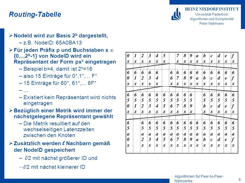Algorithmen für Peer-to-Peer- Netzwerke 7 HEINZ NIXDORF INSTITUT Universität Paderborn Algorithmen und Komplexität Peter Mahlmann Routing-Tabelle Beispiel: b=2 routing table: Für jeden Präfix p und Buchstaben x {0,..,2 b -1} von NodeID wird ein Repräsentant der Form px* eingetragen leaf set: Zusätzlich werden l Nachbarn gemäß der NodeID gespeichert –l /2 mit nächst größerer ID und –l /2 mit nächst kleinerer ID Beobachtung: –Allein durch die Leaf-Set werden die Zielknoten immer gefunden Lemma Mit hoher Wahrscheinlichkeit sind höchstens O(2 b (log n)/b) Einträge in jeder Routing-Table