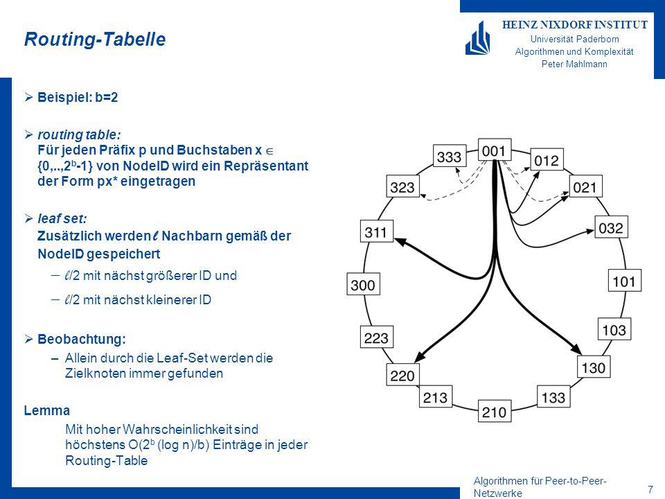 Algorithmen für Peer-to-Peer- Netzwerke 8 HEINZ NIXDORF INSTITUT Universität Paderborn Algorithmen und Komplexität Peter Mahlmann Routing-Tabelle Lemma Mit hoher Wahrscheinlichkeit sind höchstens O(2 b (log n)/b) Einträge in der Routing-Table Beweis –Die Wahrscheinlichkeit, dass ein Peer den selben m-stelligen Präfix bekommt ist –Die Wahrscheinlichkeit, dass ein m- stelliger Präfix leer bleibt, ist dann –Für m=c (log n)/b ist –Mit (extrem) hoher Wahrscheinlichkeit ist also kein Peer mit dem gleichen Präfix der Länge (1+ )(log n)/b vorhanden –Damit gibt es (1+ )(log n)/b Zeilen á 2 b -1 Einträge –Daraus folgt das Lemma.
