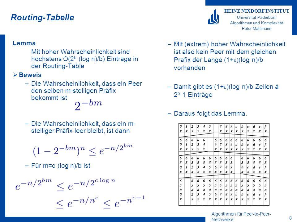 Algorithmen für Peer-to-Peer- Netzwerke 9 HEINZ NIXDORF INSTITUT Universität Paderborn Algorithmen und Komplexität Peter Mahlmann Einfügen Peers Neuer Knoten X sendet Nachricht Knoten Z mit längsten gemeinsamen Präfix p X erhält –Routingtabelle von Z –Nachbarschaftsmenge von Z Z aktualisiert Nachbarschaftsmenge X informiert l- Nachbarschaft X informiert Peers in Routing-Table –mit gleichen Präfix p außerhalb der l- Nachbarschaft (falls l /2 < 2 b ) Aufwand für Einfüge-Operation: – l Nachrichten an Nachbarschaft –Erwartet (2 b - l /2) Nachrichten an Knoten mit gemeinsamen Präfix –Eine Nachricht an Knoten Z mit Antwort