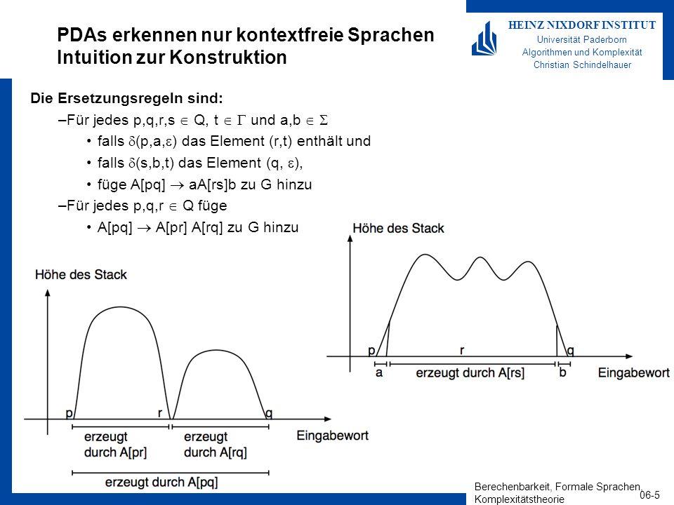 Berechenbarkeit, Formale Sprachen, Komplexitätstheorie 06-5 HEINZ NIXDORF INSTITUT Universität Paderborn Algorithmen und Komplexität Christian Schindelhauer PDAs erkennen nur kontextfreie Sprachen Intuition zur Konstruktion Die Ersetzungsregeln sind: –Für jedes p,q,r,s Q, t und a,b falls (p,a, ) das Element (r,t) enthält und falls (s,b,t) das Element (q, ), füge A[pq] aA[rs]b zu G hinzu –Für jedes p,q,r Q füge A[pq] A[pr] A[rq] zu G hinzu