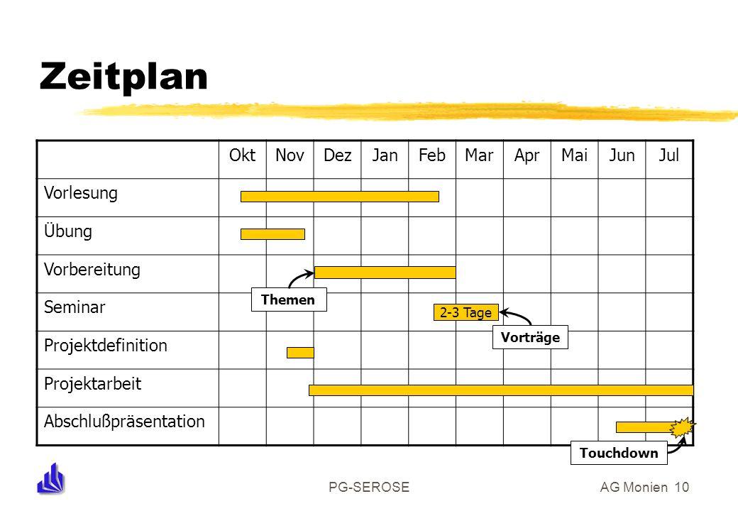 PG-SEROSEAG Monien 10 Zeitplan OktNovDezJanFebMarAprMaiJunJul Vorlesung Übung Vorbereitung Seminar Projektdefinition Projektarbeit Abschlußpräsentatio