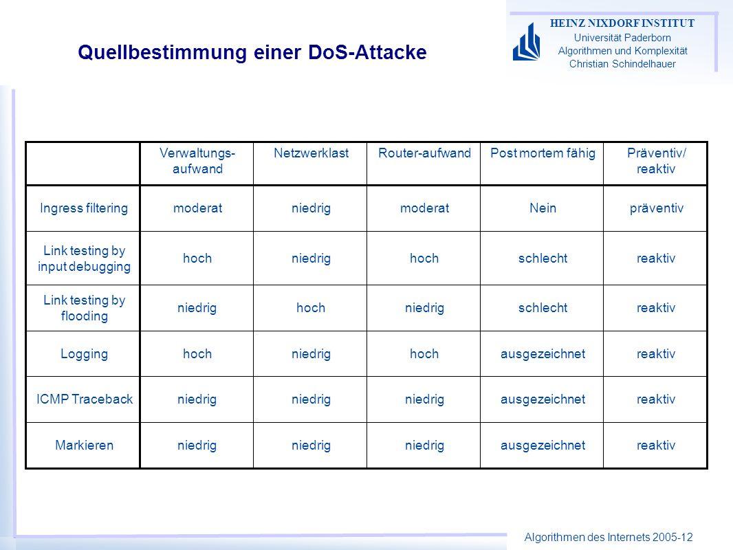 Algorithmen des Internets 2005-12 HEINZ NIXDORF INSTITUT Universität Paderborn Algorithmen und Komplexität Christian Schindelhauer Quellbestimmung einer DoS-Attacke