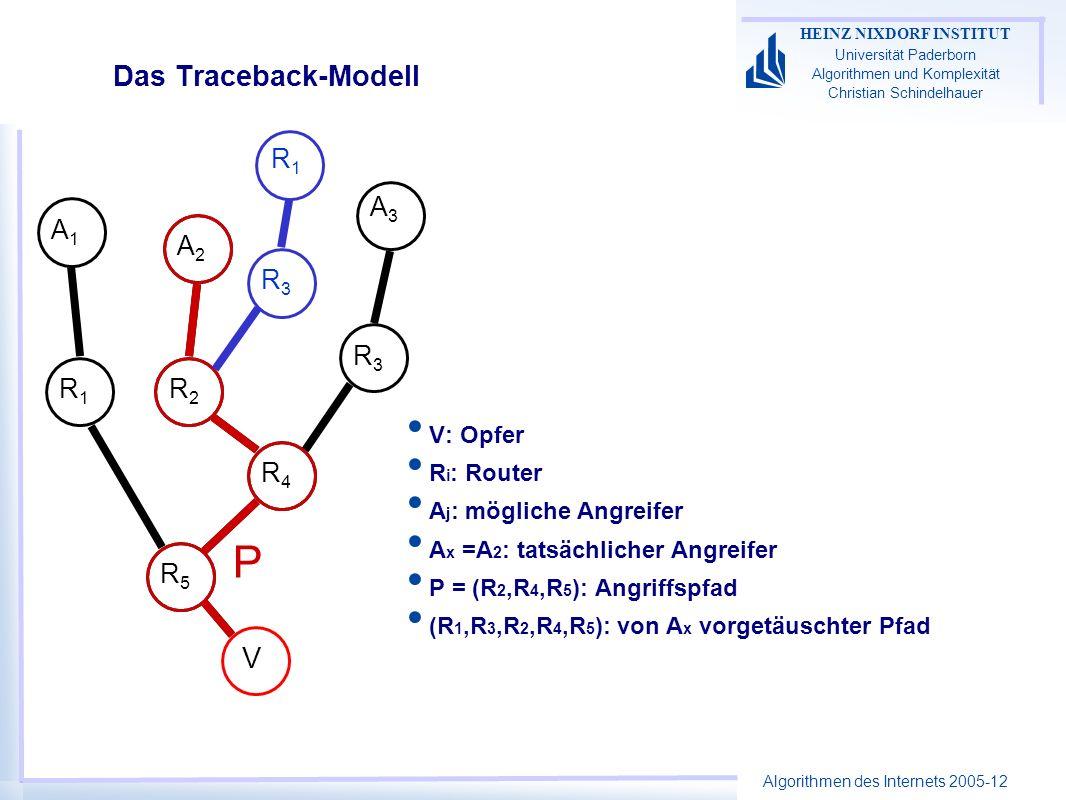 Algorithmen des Internets 2005-12 HEINZ NIXDORF INSTITUT Universität Paderborn Algorithmen und Komplexität Christian Schindelhauer Das Traceback-Modell V: Opfer R i : Router A j : mögliche Angreifer A x =A 2 : tatsächlicher Angreifer P = (R 2,R 4,R 5 ): Angriffspfad (R 1,R 3,R 2,R 4,R 5 ): von A x vorgetäuschter Pfad A1A1 A3A3 R3R3 R1R1 V A2A2 R5R5 R2R2 R4R4 P R3R3 R1R1
