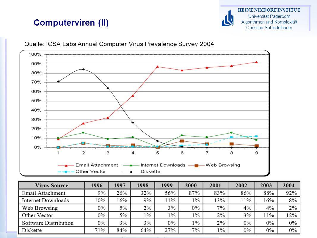Algorithmen des Internets 2005-12 HEINZ NIXDORF INSTITUT Universität Paderborn Algorithmen und Komplexität Christian Schindelhauer Computerviren (II) Quelle: ICSA Labs Annual Computer Virus Prevalence Survey 2004