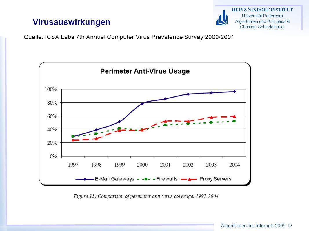Algorithmen des Internets 2005-12 HEINZ NIXDORF INSTITUT Universität Paderborn Algorithmen und Komplexität Christian Schindelhauer Virusauswirkungen Q