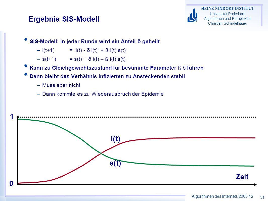 Algorithmen des Internets 2005-12 HEINZ NIXDORF INSTITUT Universität Paderborn Algorithmen und Komplexität Christian Schindelhauer 51 Ergebnis SIS-Modell SIS-Modell: In jeder Runde wird ein Anteil δ geheilt –i(t+1) = i(t) - δ i(t) + ß i(t) s(t) –s(t+1)= s(t) + δ i(t) – ß i(t) s(t) Kann zu Gleichgewichtszustand für bestimmte Parameter ß,δ führen Dann bleibt das Verhältnis Infizierten zu Ansteckenden stabil –Muss aber nicht –Dann kommte es zu Wiederausbruch der Epidemie Zeit i(t) s(t) 1 0
