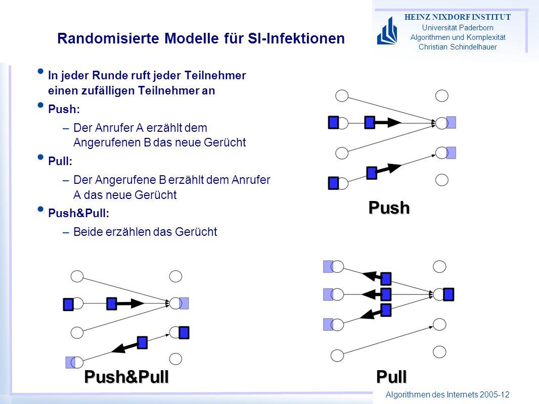 Algorithmen des Internets 2005-12 HEINZ NIXDORF INSTITUT Universität Paderborn Algorithmen und Komplexität Christian Schindelhauer Randomisierte Modelle für SI-Infektionen In jeder Runde ruft jeder Teilnehmer einen zufälligen Teilnehmer an Push: –Der Anrufer A erzählt dem Angerufenen B das neue Gerücht Pull: –Der Angerufene B erzählt dem Anrufer A das neue Gerücht Push&Pull: –Beide erzählen das Gerücht Push PullPush&Pull