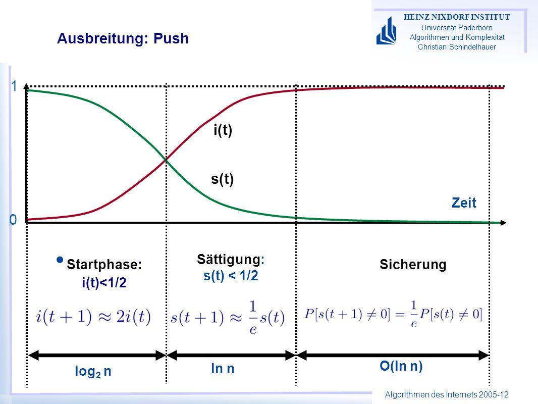 Algorithmen des Internets 2005-12 HEINZ NIXDORF INSTITUT Universität Paderborn Algorithmen und Komplexität Christian Schindelhauer Ausbreitung: Push Startphase: i(t)<1/2 Sättigung: s(t) < 1/2 Sicherung Zeit i(t) s(t) 1 0 log 2 n ln n O(ln n)