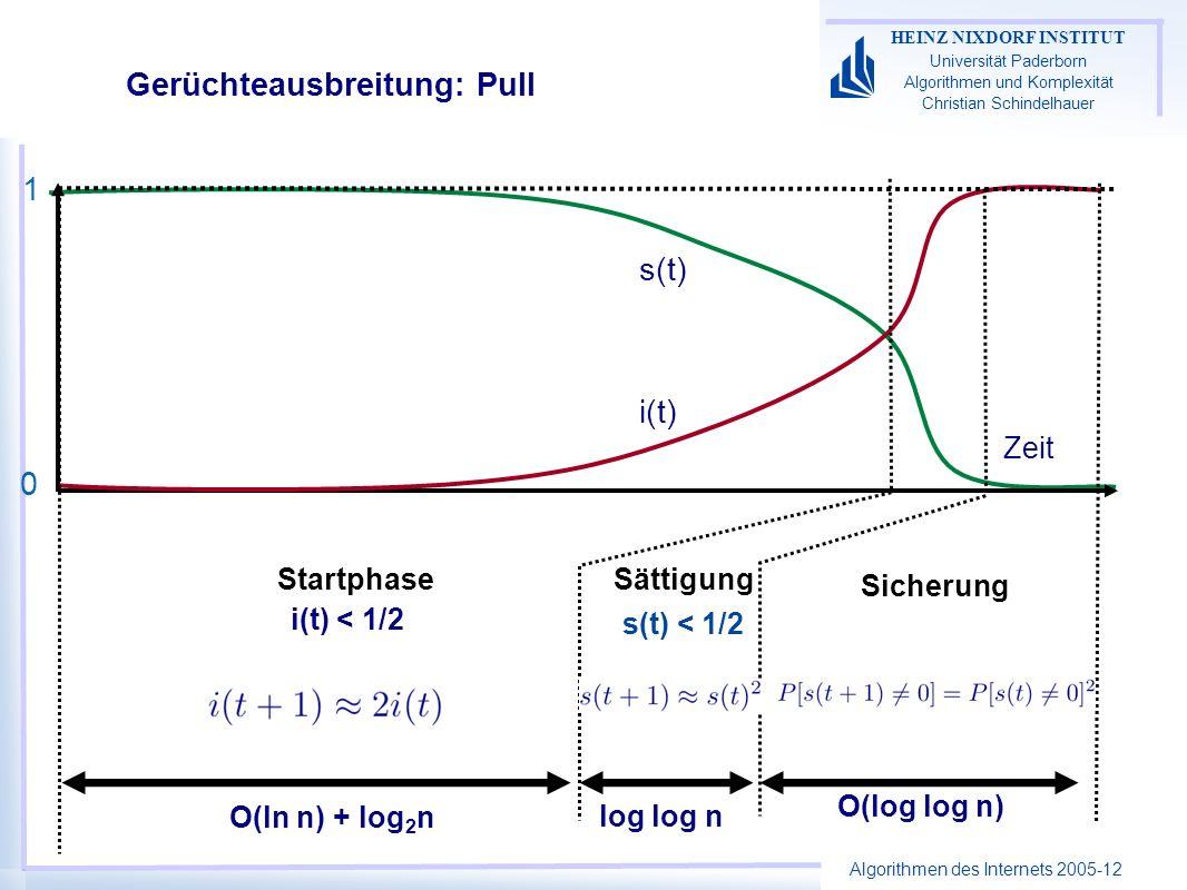 Algorithmen des Internets 2005-12 HEINZ NIXDORF INSTITUT Universität Paderborn Algorithmen und Komplexität Christian Schindelhauer Gerüchteausbreitung: Pull Startphase i(t) < 1/2 Sättigung s(t) < 1/2 Sicherung Zeit i(t) s(t) 1 0 O(ln n) + log 2 n log log n O(log log n)