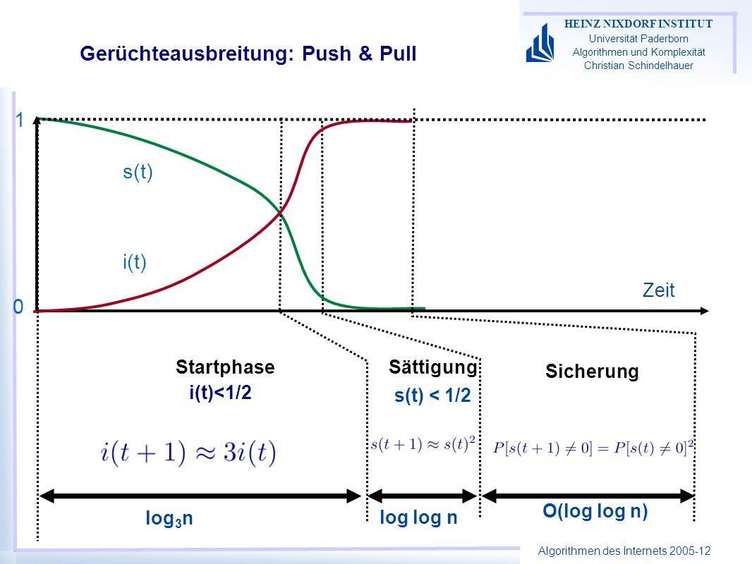 Algorithmen des Internets 2005-12 HEINZ NIXDORF INSTITUT Universität Paderborn Algorithmen und Komplexität Christian Schindelhauer Gerüchteausbreitung: Push & Pull Startphase i(t)<1/2 Sättigung s(t) < 1/2 Sicherung Zeit i(t) s(t) 1 0 log 3 n log log n O(log log n)
